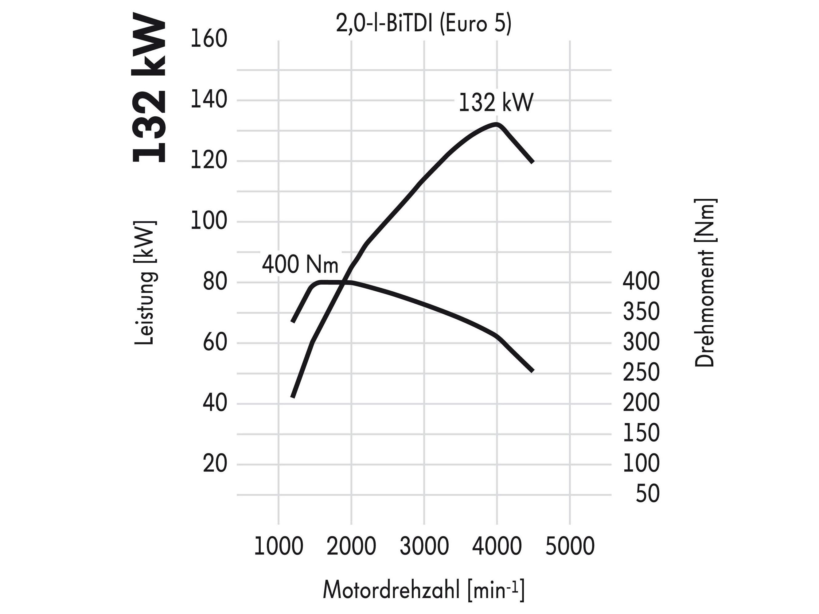 Цены и комплектации на новый фольксваген транспортер транспортер т5 книга